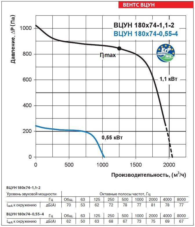 Аэродинамические характеристики вентиляторов ВЕНТС ВЦУН 180х74-0,55-4