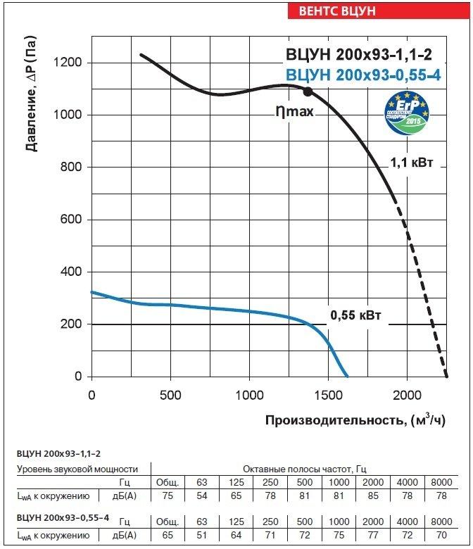 Аэродинамические характеристики вентиляторов ВЕНТС ВЦУН 200х93-1,1-2