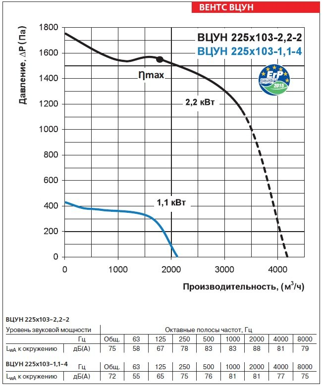 Аэродинамические характеристики вентиляторов ВЕНТС ВЦУН 225х103-1,1-4