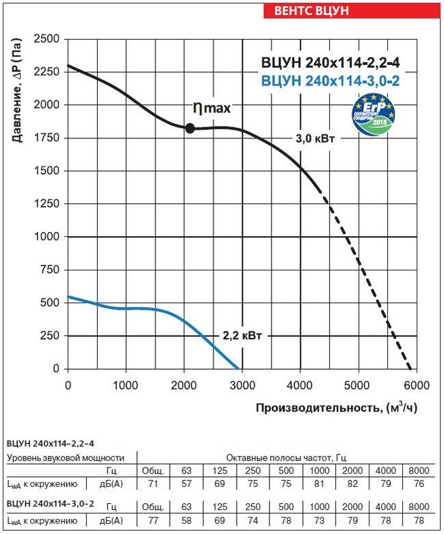 Аэродинамические характеристики вентиляторов ВЕНТС ВЦУН 240х114-3,0-2