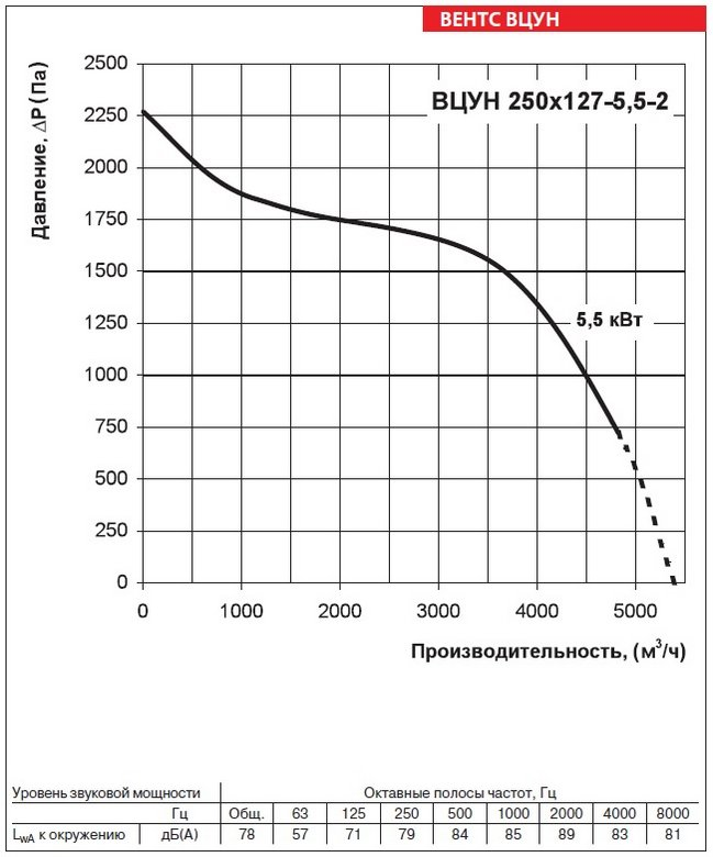 Аэродинамические характеристики вентиляторов ВЕНТС ВЦУН 250х127-5,5-2