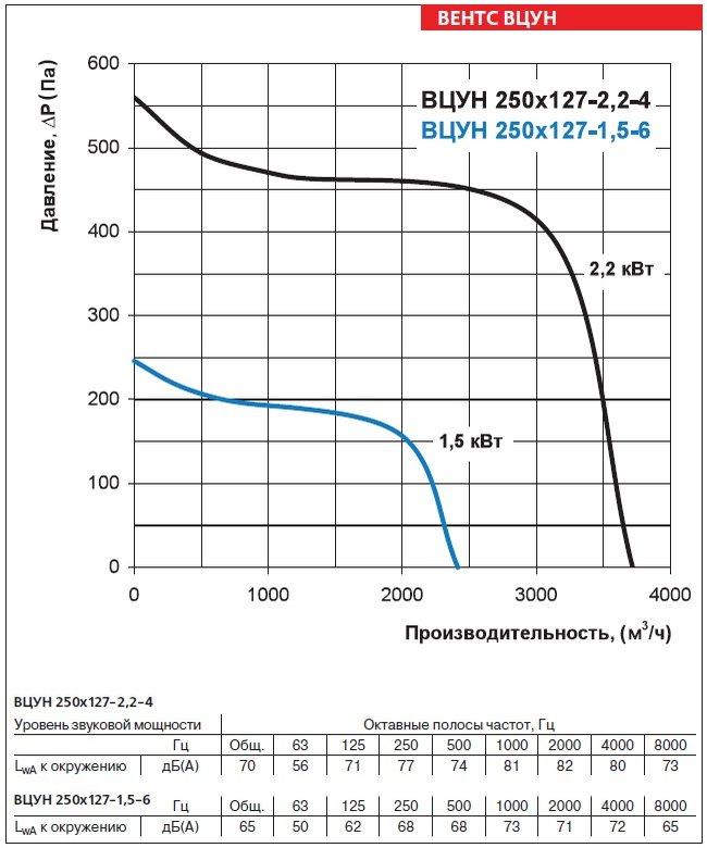 Аэродинамические характеристики вентиляторов ВЕНТС ВЦУН 250х127-2,2-4