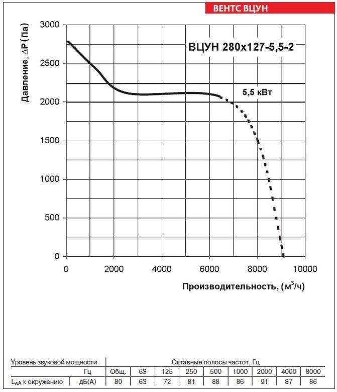 Аэродинамические характеристики вентиляторов ВЕНТС ВЦУН 280х127-5,5-2