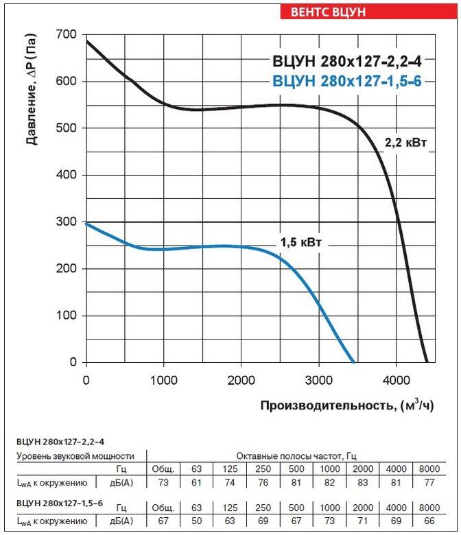 Аэродинамические характеристики вентиляторов ВЕНТС ВЦУН 280х127-1,5-6