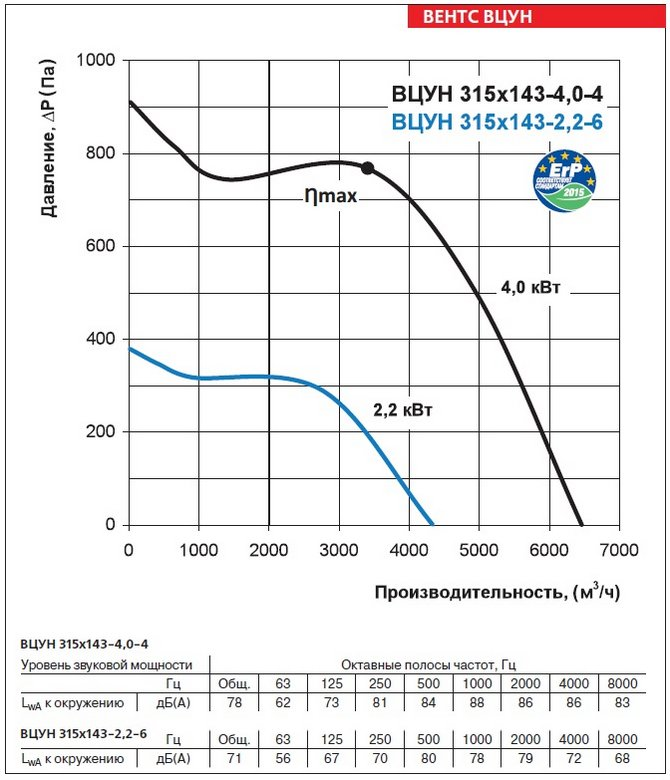 Аэродинамические характеристики вентиляторов ВЕНТС ВЦУН 315х143-2,2-6