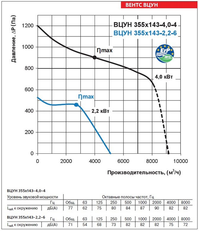 Аэродинамические характеристики вентиляторов ВЕНТС ВЦУН 355х143-4,0-4
