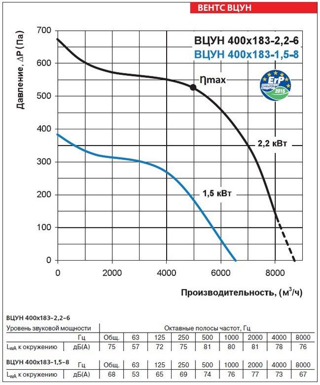 Аэродинамические характеристики вентиляторов ВЕНТС ВЦУН 400х183-1,5-8
