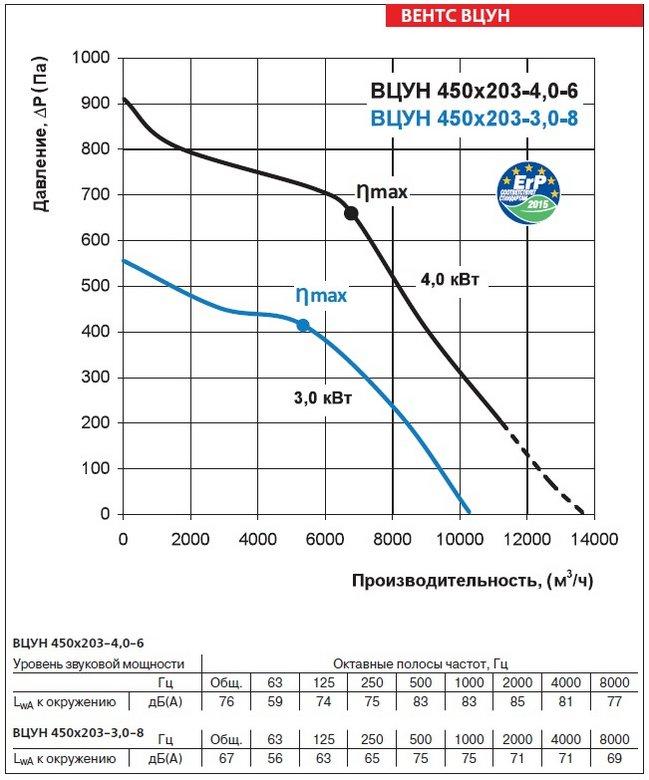 Аэродинамические характеристики вентиляторов ВЕНТС ВЦУН 450х203-3,0-8