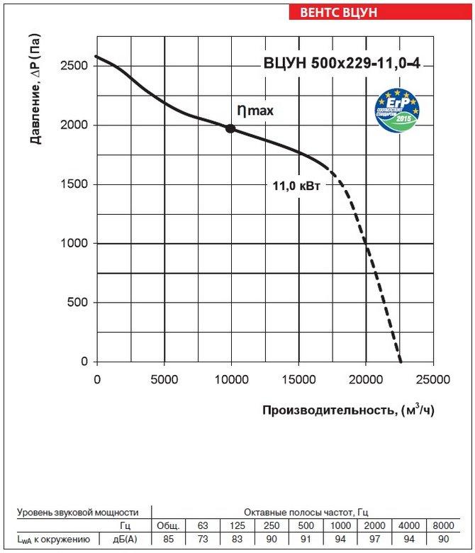 Аэродинамические характеристики вентиляторов ВЕНТС ВЦУН 500х229-11,0-4