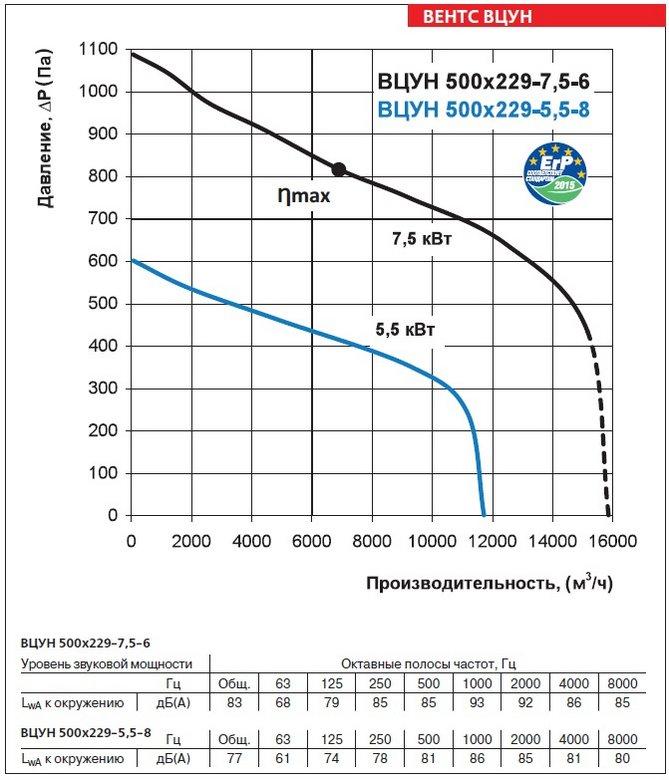 Аэродинамические характеристики вентиляторов ВЕНТС ВЦУН 500х229-5,5-8