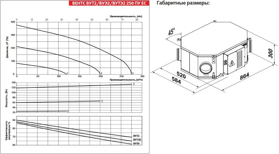 Технические характеристики приточно вытяжной установки с рекуперацией тепла ВЕНТС (VENTS) ВУЭ2 250 ПУ ЕС