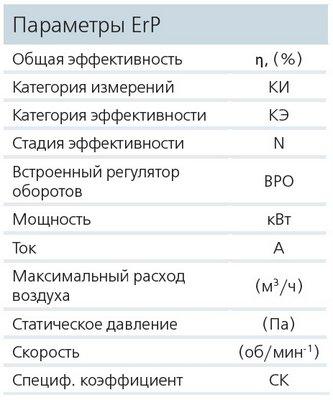 Параметры ErP ВЕНТС ВКПФ 4Е 400х200