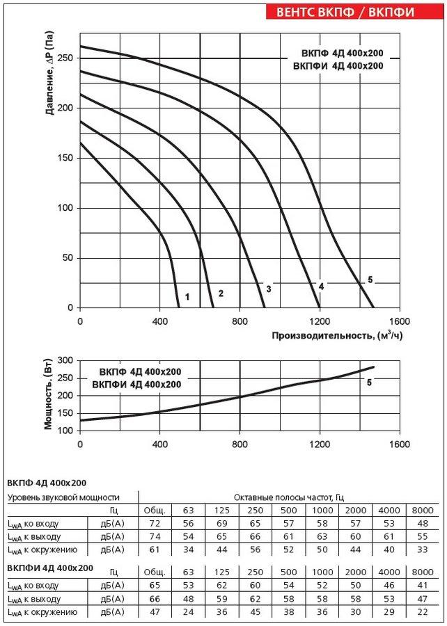 Аэродинамические характеристики вентилятора ВЕНТС ВКПФ 4Д 400х200