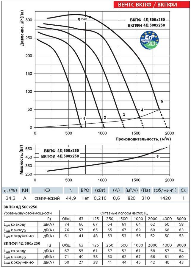 Аэродинамические характеристики вентилятора ВЕНТС ВКПФ 4Д 500х250