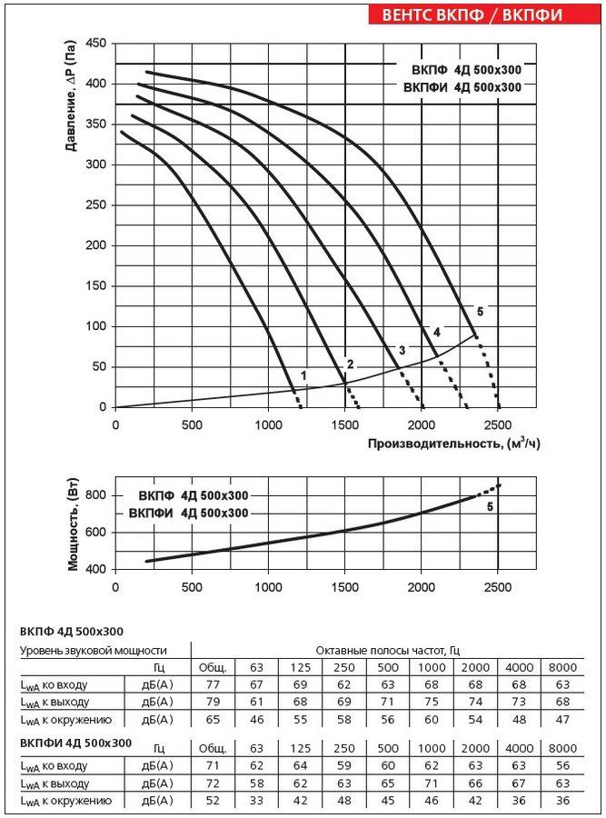 Аэродинамические характеристики вентилятора ВЕНТС ВКПФ 4Д 500х300