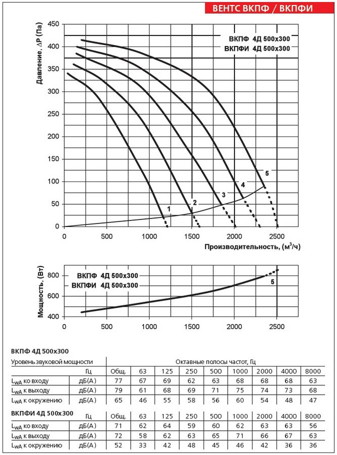 Аэродинамические характеристики вентилятора ВЕНТС ВКПФИ 4Д 500х300