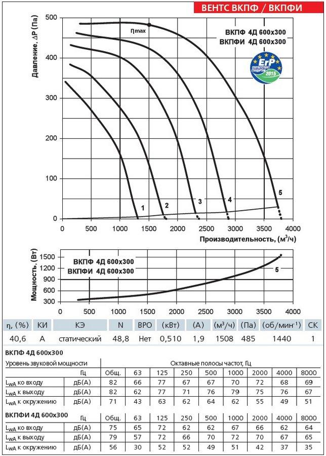Аэродинамические характеристики вентилятора ВЕНТС ВКПФ 4Д 600х300