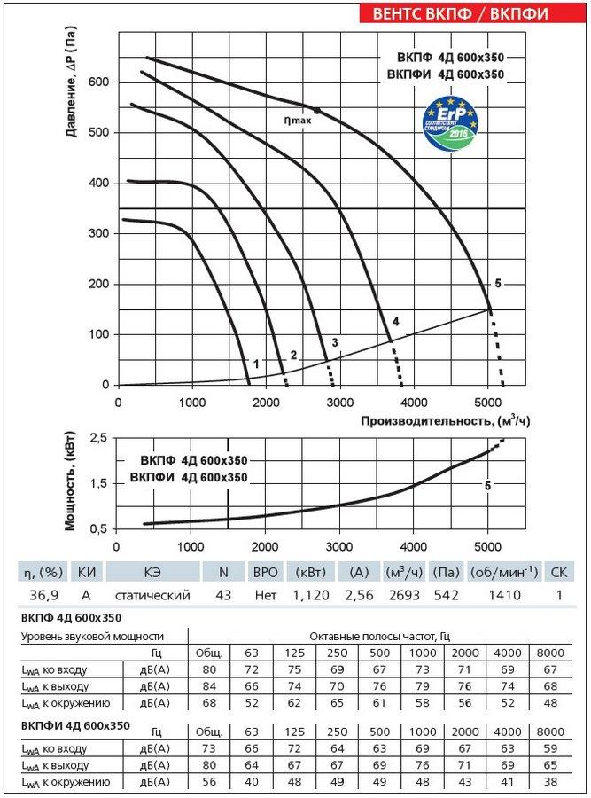 Аэродинамические характеристики вентилятора ВЕНТС ВКПФ 4Д 600х350