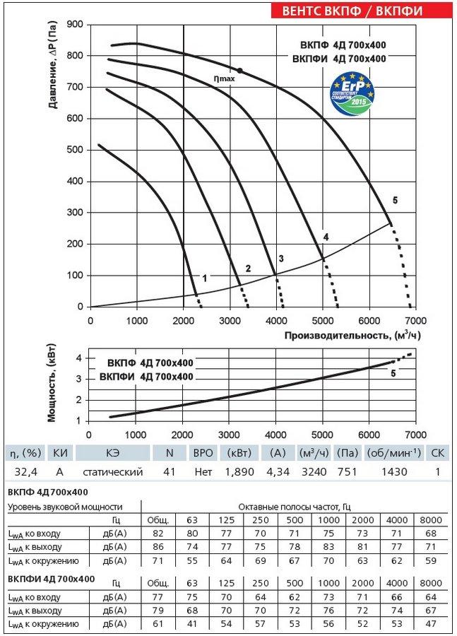 Аэродинамические характеристики вентилятора ВЕНТС ВКПФИ 4Д 700х400