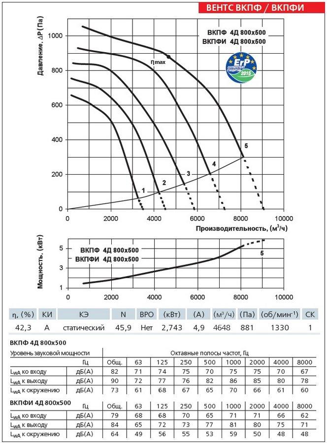 Аэродинамические характеристики вентилятора ВЕНТС ВКПФИ 4Д 800х500
