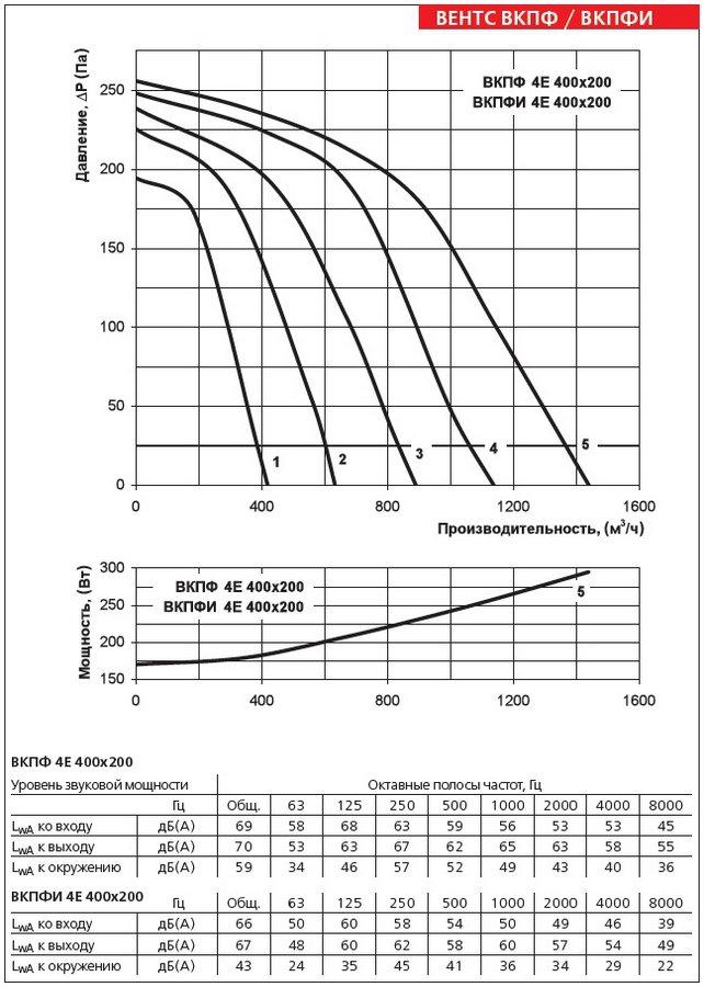 Аэродинамические характеристики вентилятора ВЕНТС ВКПФ 4Е 400х200