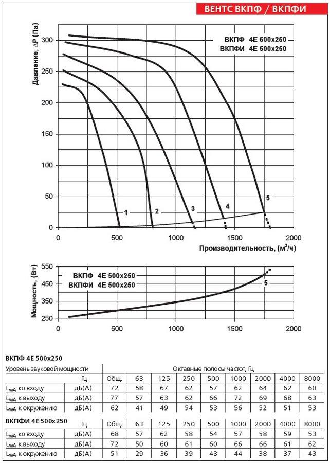 Аэродинамические характеристики вентилятора ВЕНТС ВКПФ 4Е 500х250