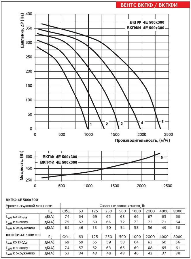 Аэродинамические характеристики вентилятора ВЕНТС ВКПФ 4Е 500х300