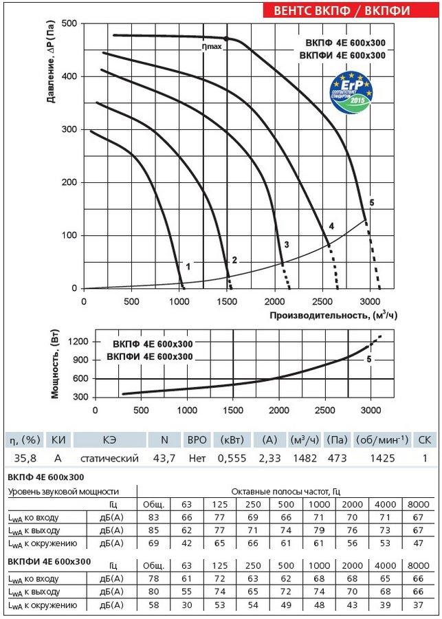 Аэродинамические характеристики вентилятора ВЕНТС ВКПФИ 4Е 600х300