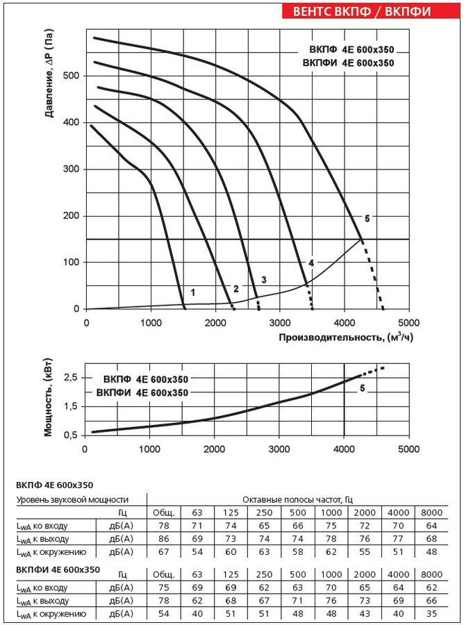 Аэродинамические характеристики вентилятора ВЕНТС ВКПФИ 4Е 600х350