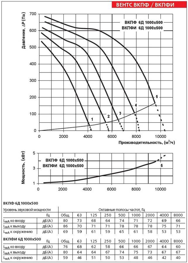 Аэродинамические характеристики вентилятора ВЕНТС ВКПФИ 6Д 1000х500
