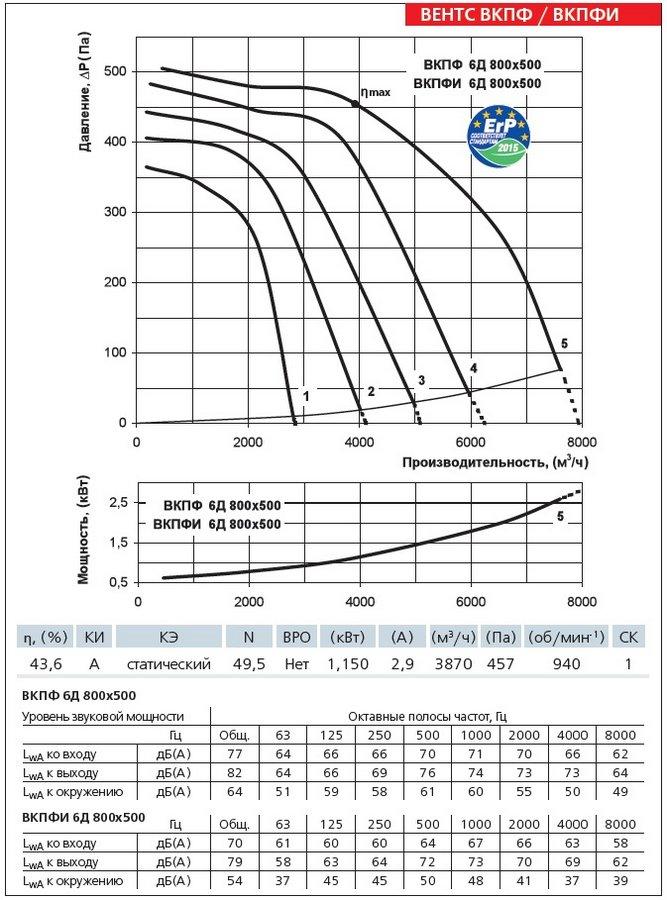 Аэродинамические характеристики вентилятора ВЕНТС ВКПФИ 6Д 800х500