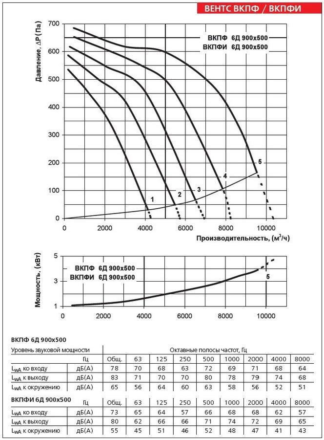 Аэродинамические характеристики вентилятора ВЕНТС ВКПФИ 6Д 900х500