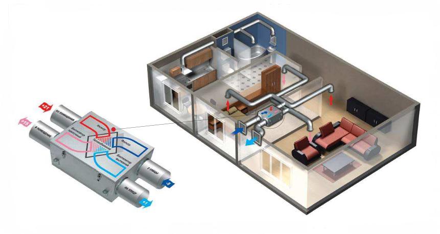 Применение вентиляционной установки ВЕНТС ВУЭ 250 П ЕС