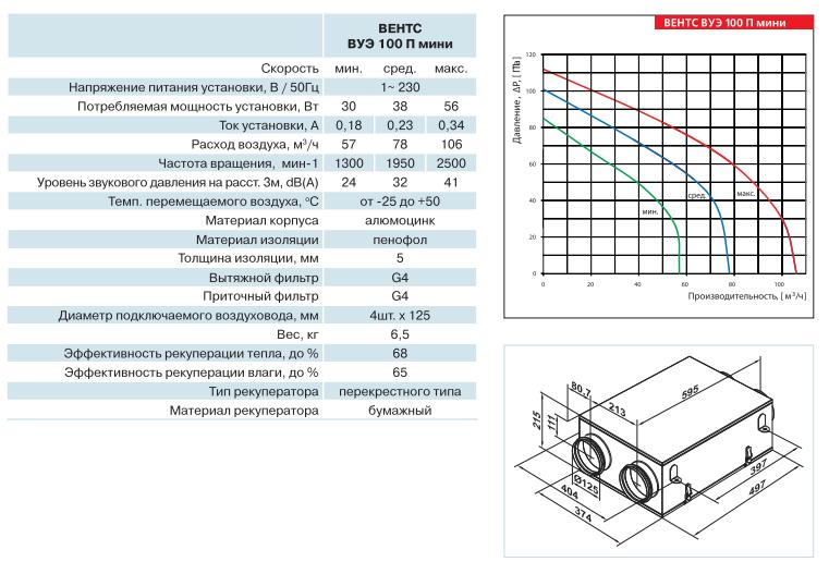 Технические характеристики приточно вытяжной установки с рекуперацией тепла ВЕНТС (VENTS) ВУЭ 100 П мини