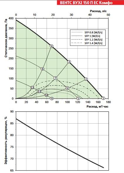 Характеристика приточно вытяжной установки ВЕНТС ВУЭ2 150 П ЕС Комфо