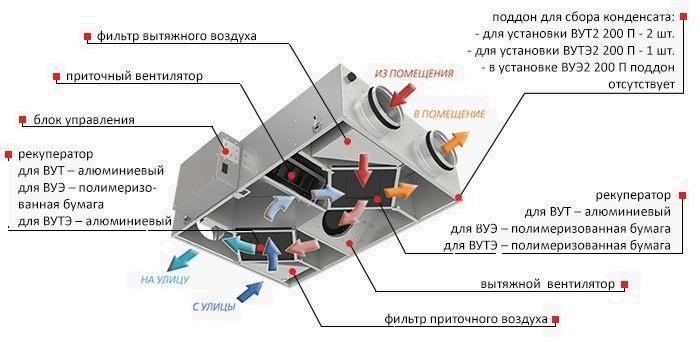 Принцип работы и конструкция приточно-вытяжной установки с рекуперацией тепла ВЕНТС ВУЭ2 200 П