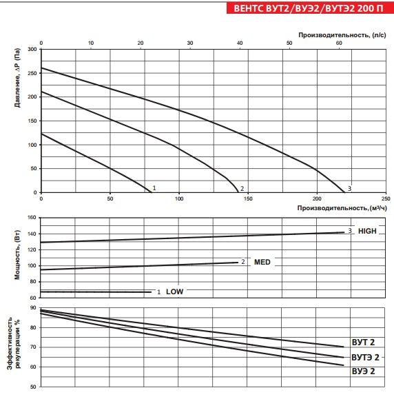 Производительность приточно вытяжной установки ВЕНТС ВУЭ2 200 П