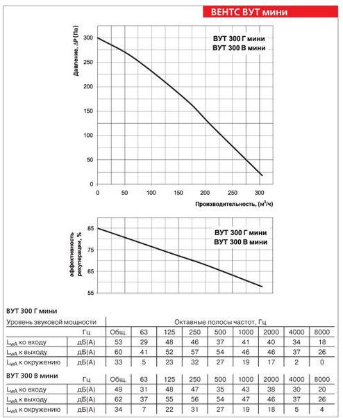 Производительность приточно-вытяжной установки ВЕНТС 300 Г мини ЕС Комфо