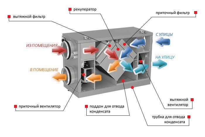 Принцип работы приточно-вытяжной системы с рекуперацией тепла VENTS ВУТ 300 Г мини ЕС Комфорт