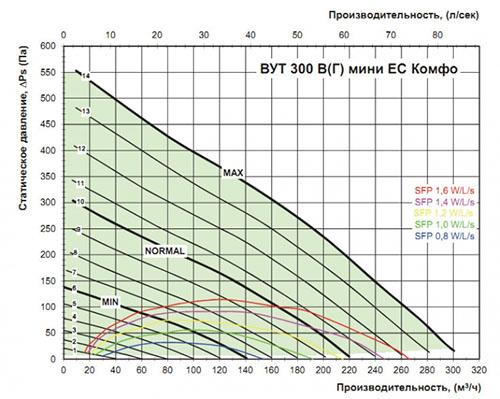 Эффективность приточно вытяжной установки ВЕНТС 300 Г мини