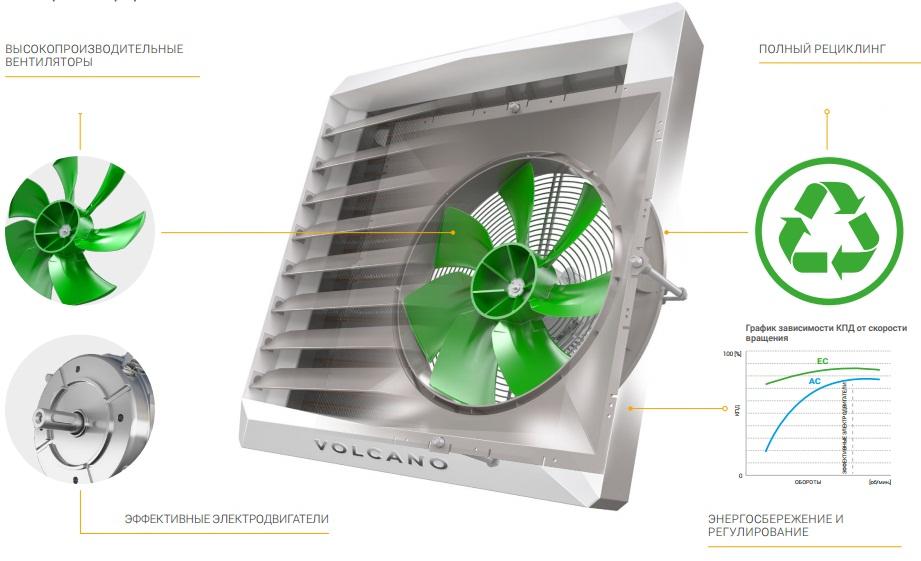 Повышенная энергоэффективность тепловентилятора